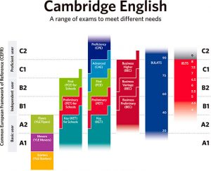 range-exams-cambridge-english