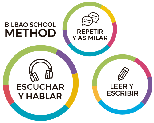 metdodo-bilbao-school-method